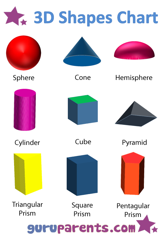3D Dimensional Shapes Chart furthermore shape identification worksheet ...