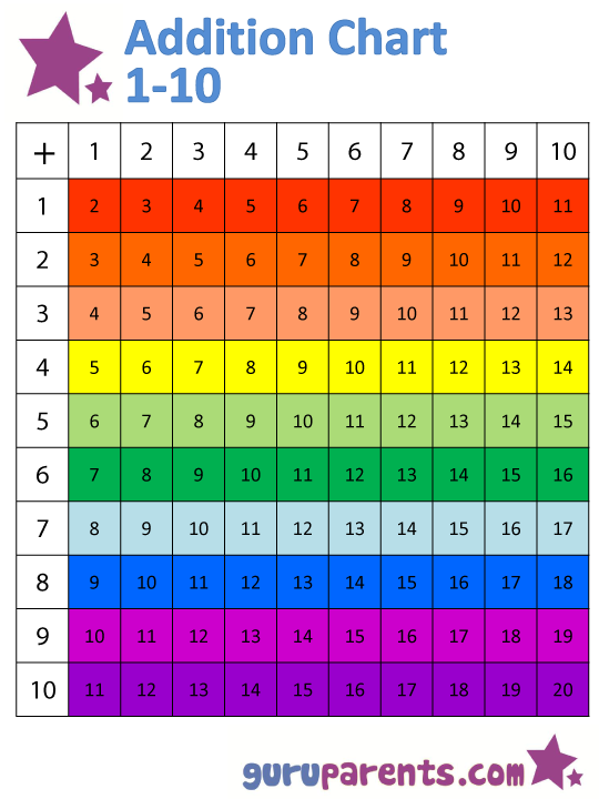 Number Names Worksheets addition math facts chart : Addition Chart | guruparents
