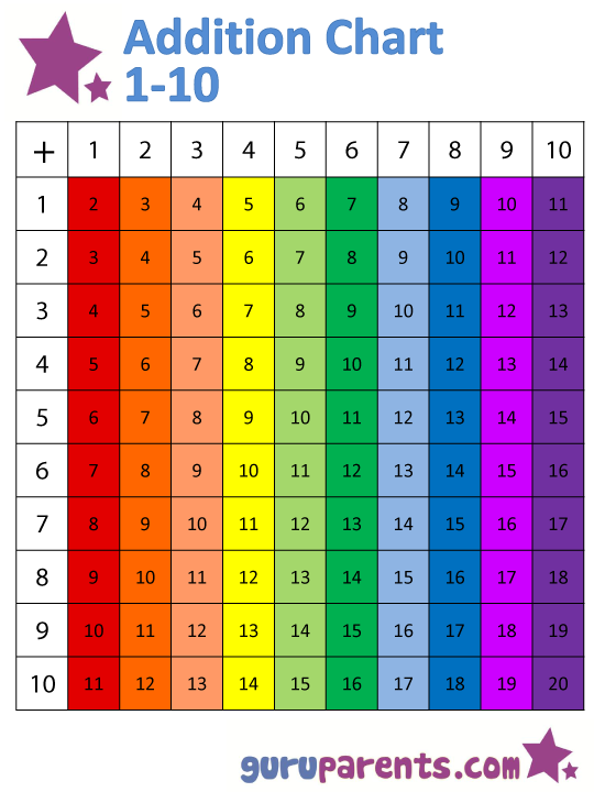 The Horizontally And Vertically Colored Version Addition Chart 1 10 Below Is A Good Way To Teach Your Child Doubles How Numbers Intersect