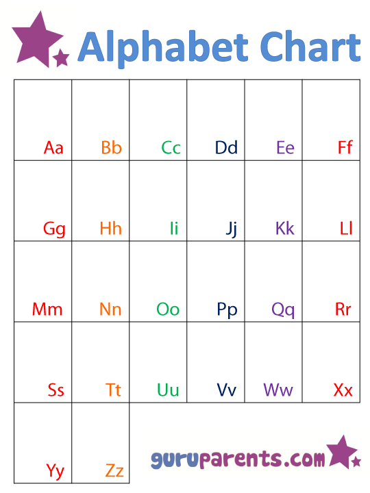 graphic relating to Free Printable Alphabet Chart identified as Alphabet Chart guruparents