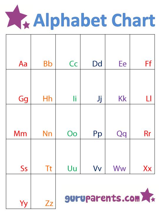 Number Names Worksheets alphabet worksheets for kindergarten pdf : Alphabet Chart | guruparents