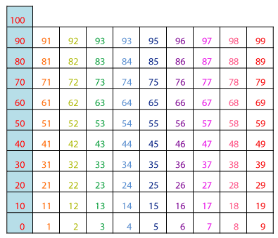 10 times table pattern on hundreds chart