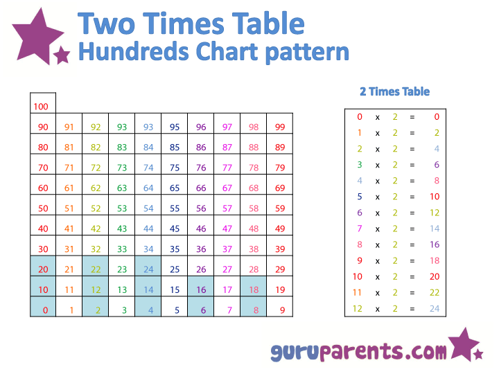 Hundreds Chart Multiplication Patterns | guruparents