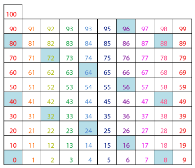 8 times table pattern on hundreds chart