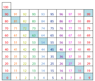 Hundreds chart multiplication patterns guruparents for Table 9 multiplication