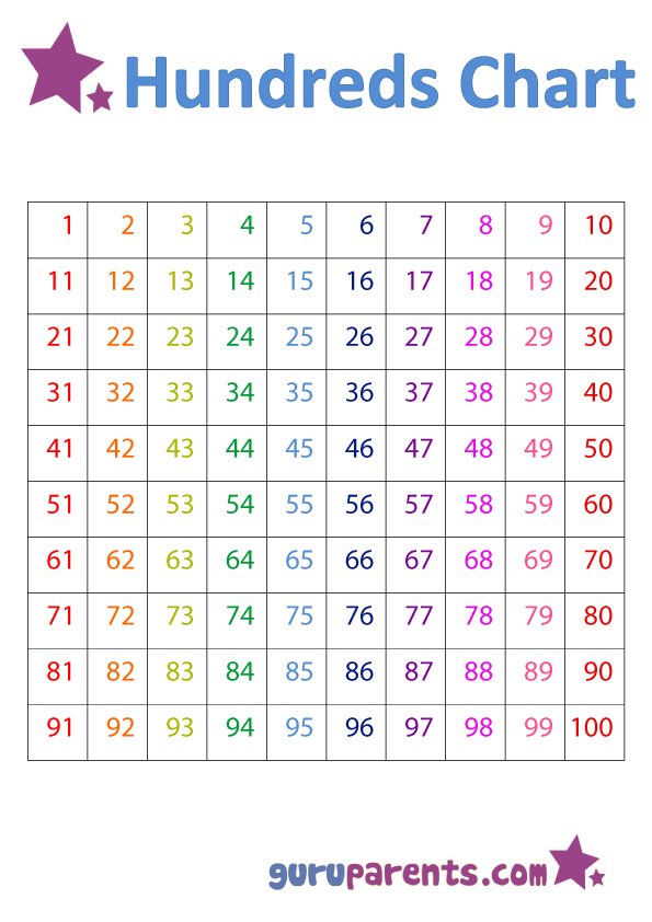 image regarding Free Large Printable Numbers 1 100 called Variety Charts guruparents