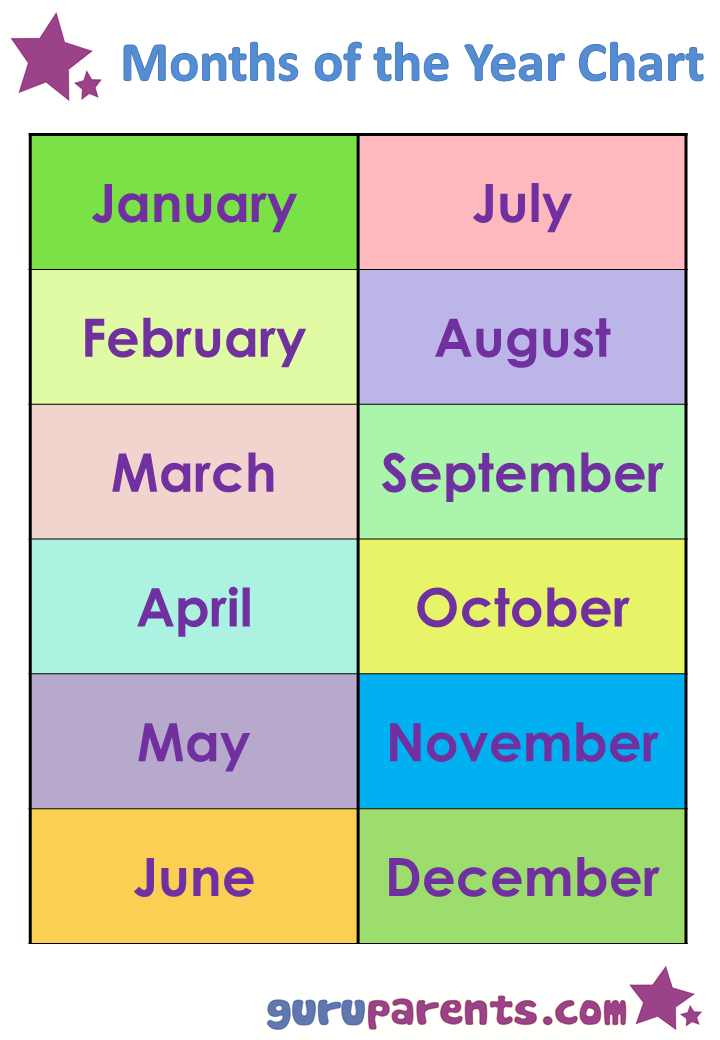 picture relating to Months of the Year Printable referred to as Weeks of the Yr Chart guruparents