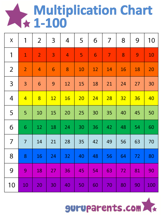 The Horizontally colored multiplication chart 1-100