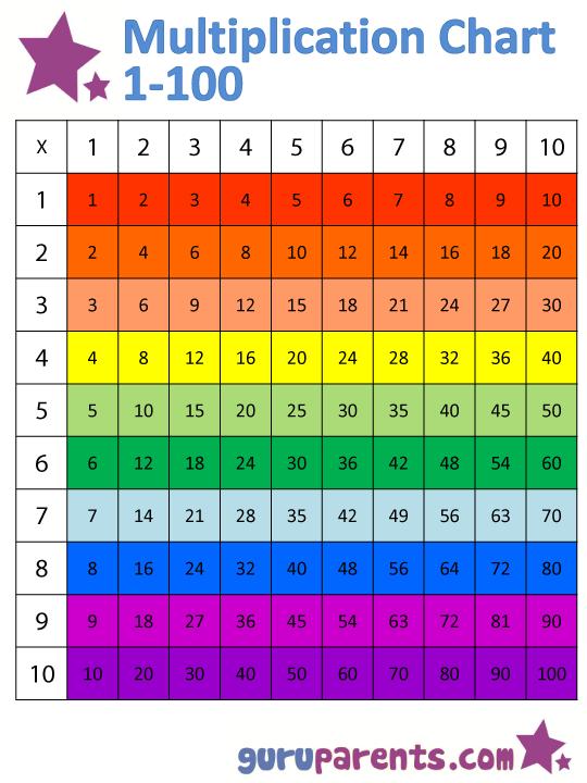 Number Names Worksheets free printable multiplication chart 1-12 : Multiplication Chart 1-100 | guruparents