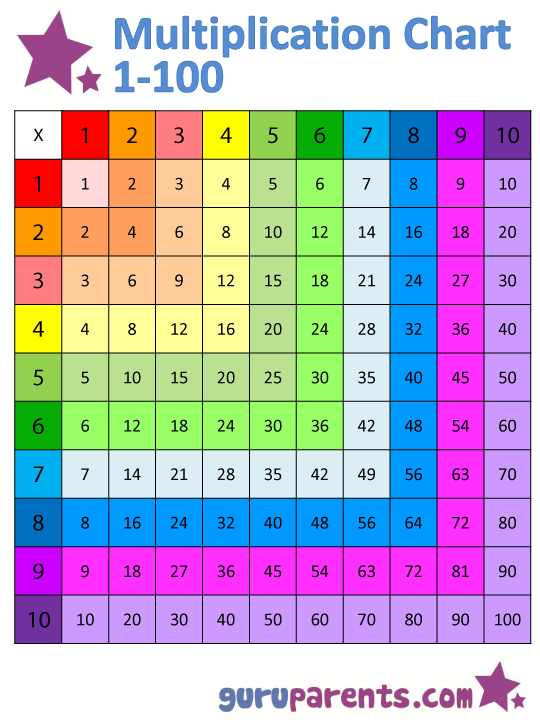 Horizontally and vertically colored version multiplication chart 1-100