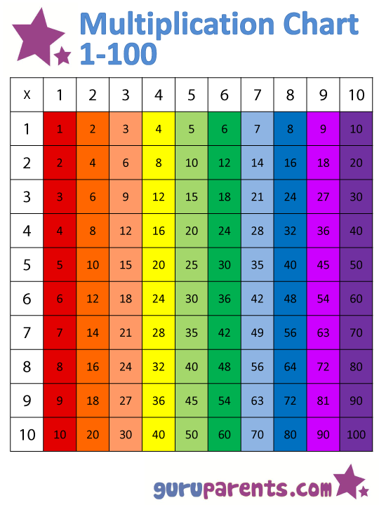 Vertically colored version multiplication chart 1-100