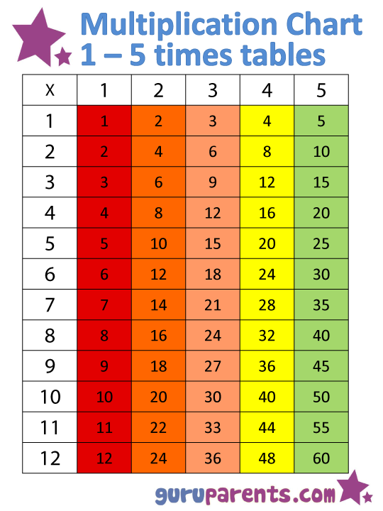 1 – 5 Times Tables Chart | guruparents