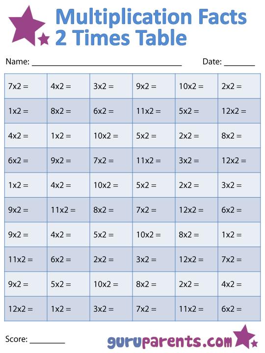 Multiplication Facts Worksheets – Division Tables Worksheets