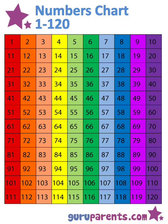 image regarding Printable 120 Chart identified as Quantities Chart 1-120 guruparents