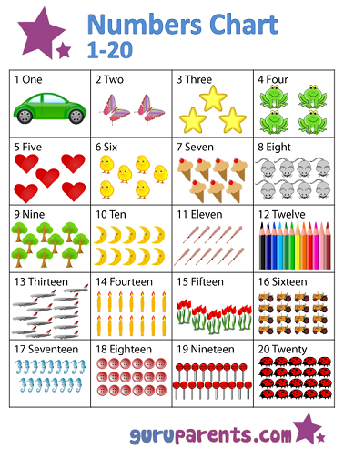 Numbers Chart 1-20 | guruparents