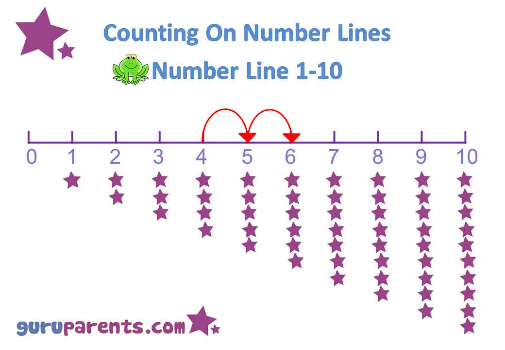 Math Worksheets counting on math worksheets : Number Line Charts | guruparents