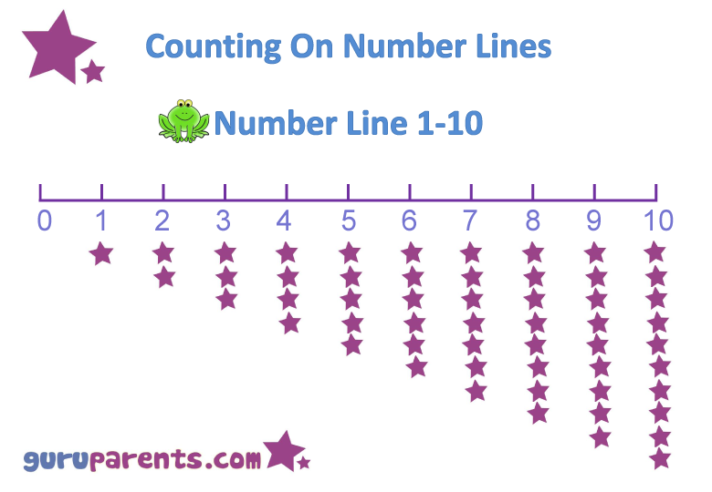 Preschool Math Number Line 0-10