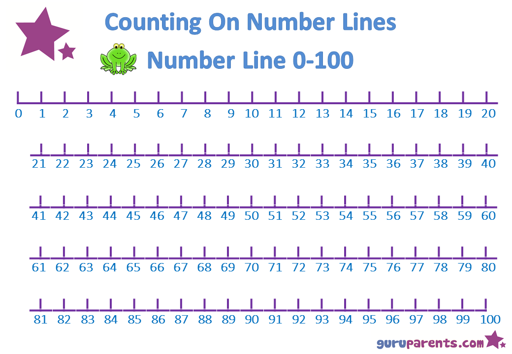 One number line from 0 to 100 for large sums and higher numbers.