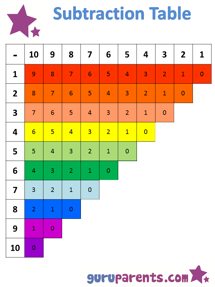 Impertinent image regarding subtraction table printable