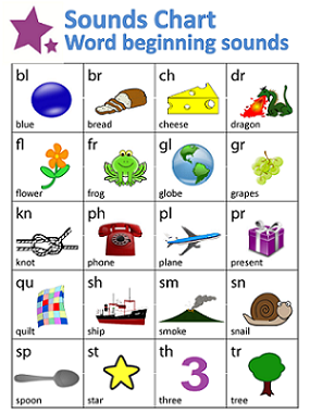 Word Beginnings Sounds Chart