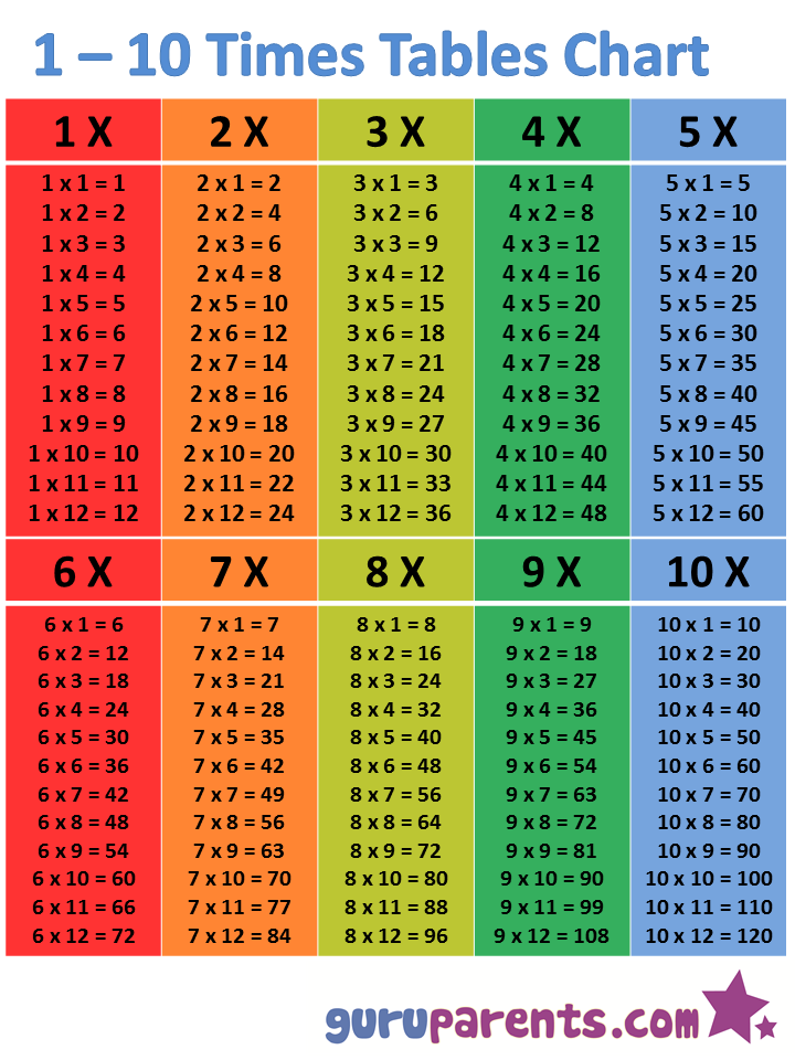 1 10 times tables chart guruparents - Multiplication tables 2 to 15 ...