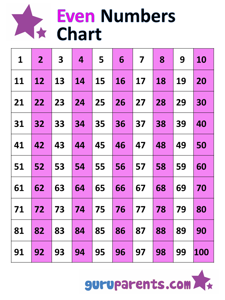 image about Printable Numbers 1-100 named Bizarre and Even Figures Chart 1-100 guruparents