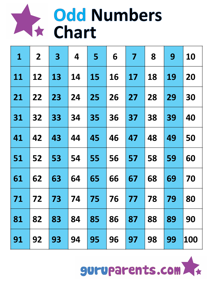 Odd and Even Numbers Chart 1-100 | guruparents