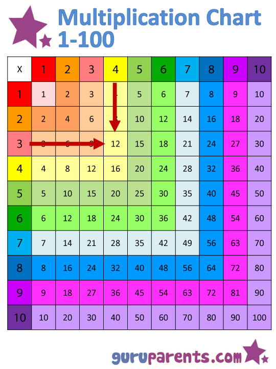 Multiplication Chart 1-100 example of 3x4