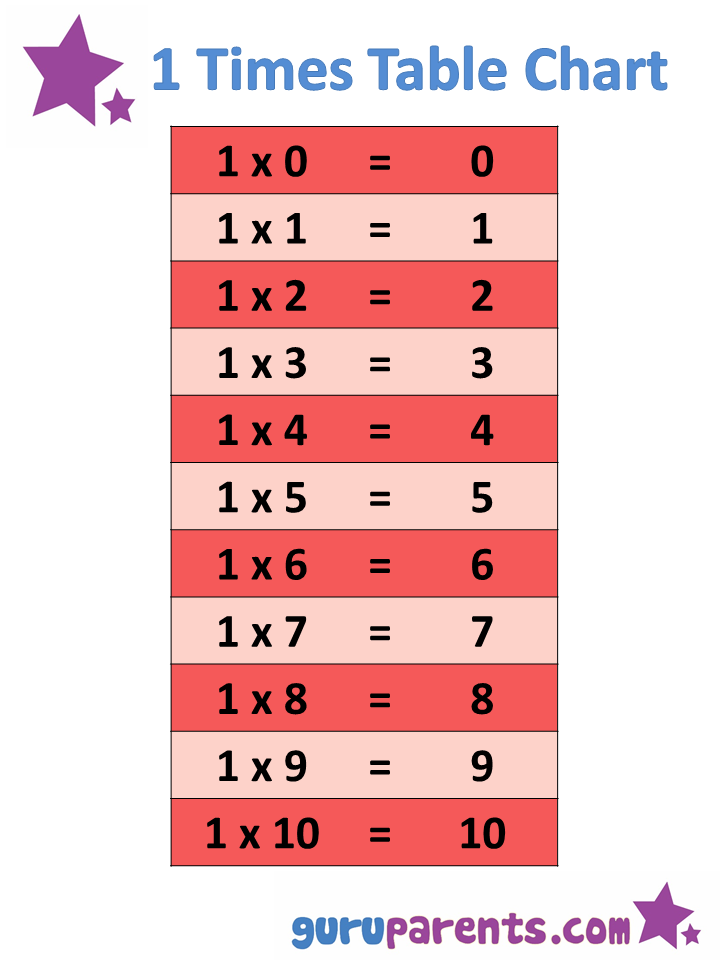 1 To 10 Times Tables - descargardropbox