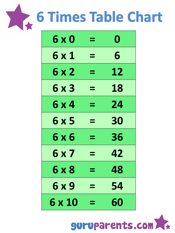 6 times table worksheets releaseboard free printable for Multiplication table 6 7 8