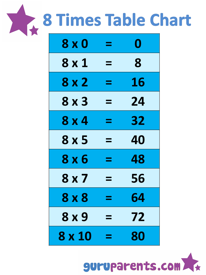 1-10 Times Tables Charts | guruparents